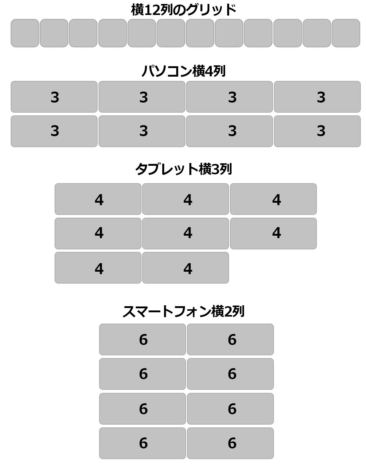 Bootstrapの12分割グリッドシステム